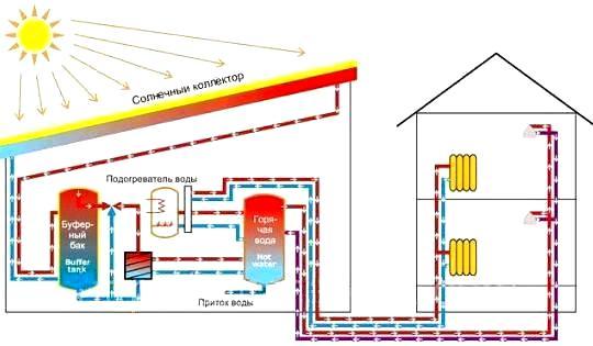 однотрубные системы отопления для одноэтажного дома смотеть видео онлайн - Всякое разное.