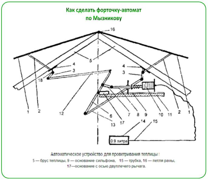 Форточка-автомат Мызникова