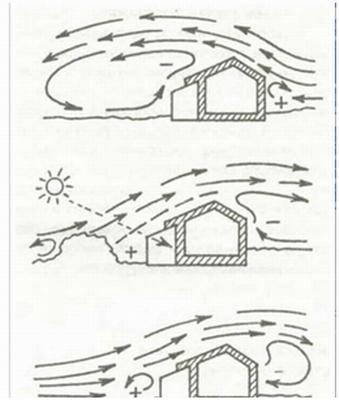 Снижение охлаждающего воздействия ветров на теплицу