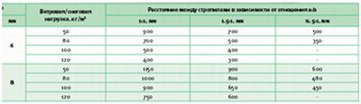 Таблица значений расстояний между стропилами крыши теплицы