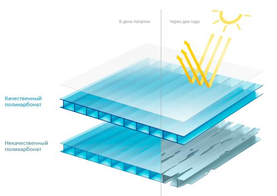 Как зависит прочность сотового поликарбоната от толщины?