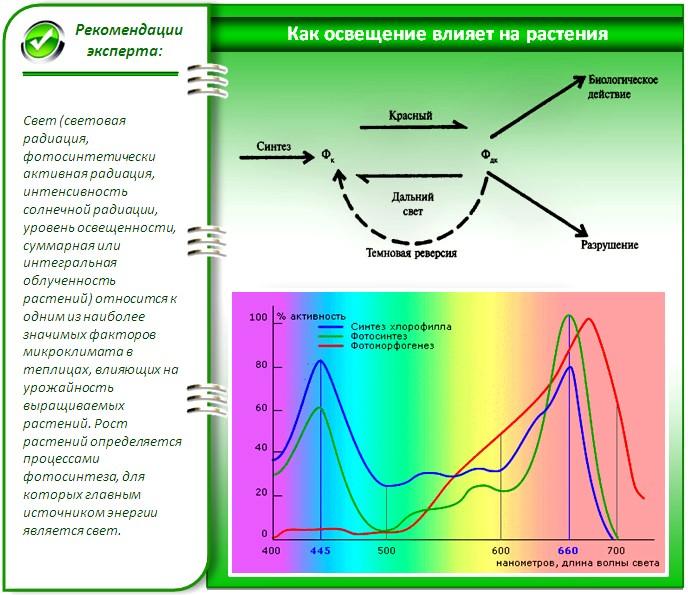 Спектры освещения