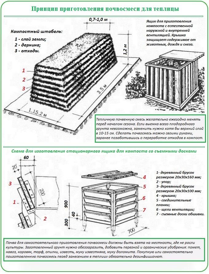 Как сделать почвосмесь для замены грунта в теплице
