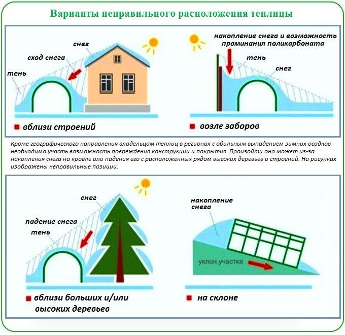 Выбор правильного места для установки теплицы из поликарбоната
