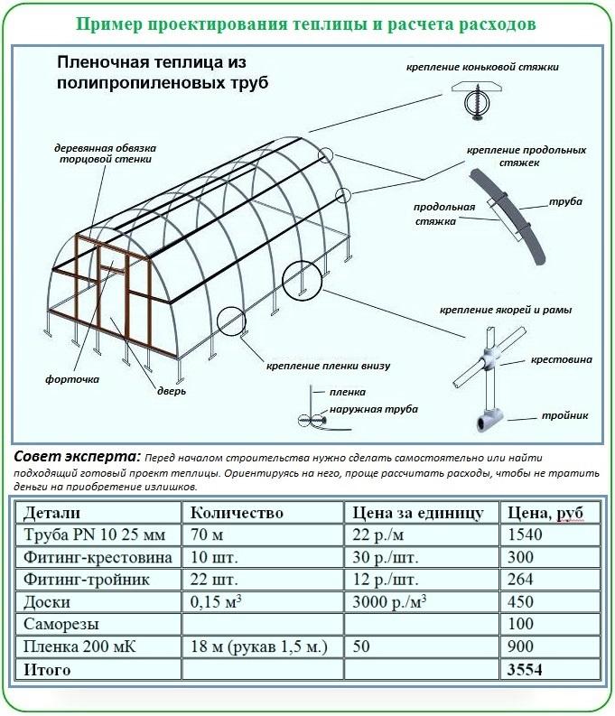 Как рассчитать и построить теплицу из пластиковых труб