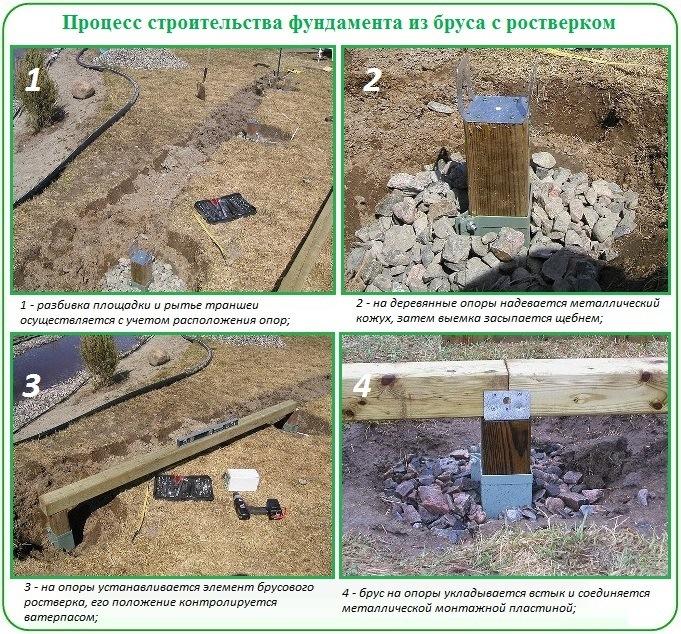 Фундамент с ростверком из бруса для загородной теплицы