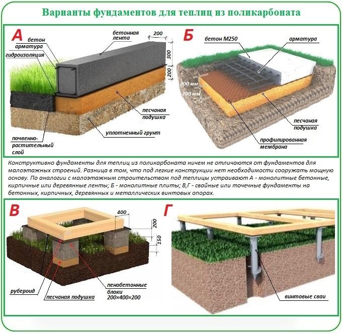 Как построить фундамент для теплицы с поликарбонатным покрытием