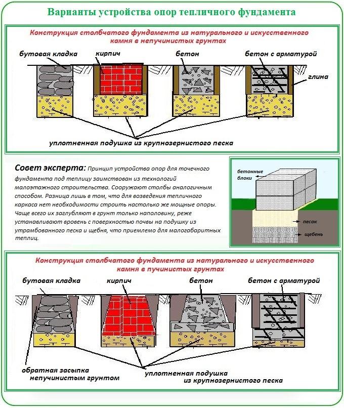 Как сделать опоры под фундамент для теплицы