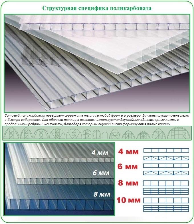 Какой выбрать поликарбонат для покрытия теплиц