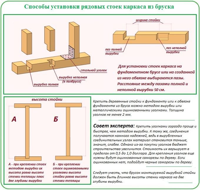 Правила крепления и установки стоек из бруска на деревянный фундамент