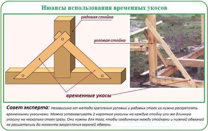 Как установить деревянную теплицу из поликарбоната на фундамент из брусаь дере