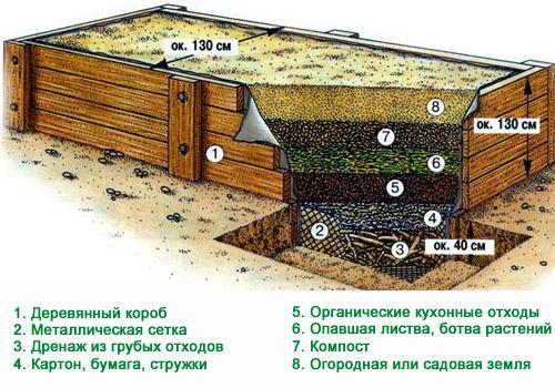 Схема наполнения короба
