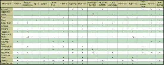 Таблица совместимости препаратов