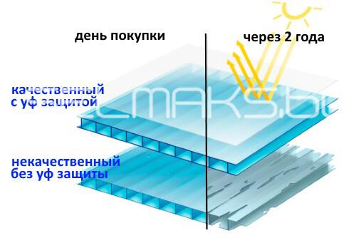 УФ-защита поликарбоната
