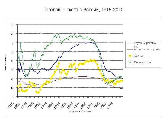 График поголовья скота В РФ